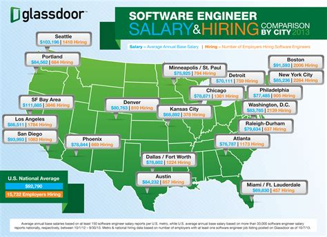 Software Engineer Salaries: Best and Average   Computer